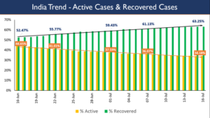 Actual COVID-19 Case-Load is 1/3rd of Total-Cases