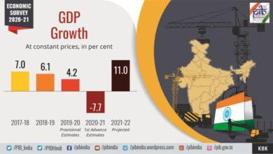 Summary of Economic Survey 2020-21